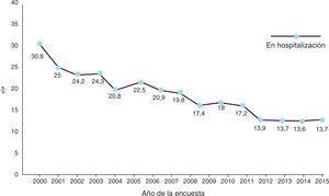 Evolución de la proporción de pacientes infectados por VIH en hospitalización. Fuente: Encuesta hospitalaria de pacientes con VIH/sida, 2015.