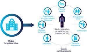 Atención centrada en el paciente. Reproducida con permiso de SiHealth. Tomada de Rojo A, Arratibel P, Bengoa R; Grupo Multidisciplinar de Expertos en VIH. El VIH en España, una asignatura pendiente. 1.a ed. España: The Institute for Health and Strategy (SiHealth); 2018 y esta adaptada de Kitahata, 200212.