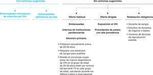Recomendaciones de realización de la prueba del VIH en el entorno sanitario. Fuente: MSSSI, 2014.
