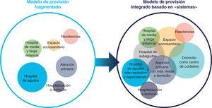 Atención integral basada en «sistemas» en lugar de basarse en un modelo de atención fragmentado. Reproducida con permiso de SiHealth. Tomada de Rojo A, Arratibel P, Bengoa R; Grupo Multidisciplinar de Expertos en VIH. El VIH en España, una asignatura pendiente. 1.a ed. España: The Institute for Health and Strategy (SiHealth); 2018.