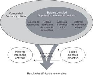 Modelo para el cuidado de pacientes con enfermedades crónicas (Chronic Care Model) desarrollado por Edward Wagner et al en el MacColl Center for Healthcare Innovation28,29.