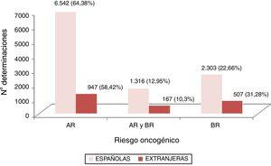 Distribución de VPH según el riesgo oncogénico de VPH en mujeres infectadas españolas y extranjeras en Castilla y León. AR: alto riesgo oncogénico; BR: bajo riesgo oncogénico.