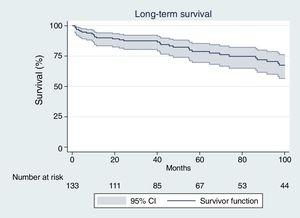 Kaplan–Meier survival graph in survivors to the postoperative period.