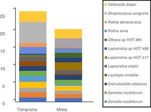 Perfil de especies bacterianas de biofilm oral según tipo de dentición. Se muestran las especies bacterianas con mayor abundancia relativa. El área de cada color corresponde a la abundancia relativa promedio (proporción relativa promedio) de cada especie bacteriana con relación al bacterioma del biofilm oral.