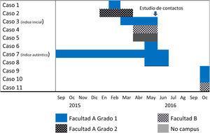 Cronograma de los casos de enfermedad tuberculosa por tiempo transcurrido entre el inicio de los síntomas y el diagnóstico.