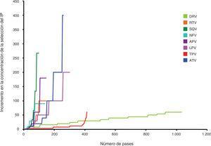Selección in vitro de VIH-1 resistente desde wild-type en presencia de inhibidores de la proteasa (IP). Se incrementa paulatinamente la concentración de darunavir hasta 200 nM. 327 pases corresponden a 1.155 días. La selección de resistencia con darunavir es considerablemente más lenta que con cualquier otro IP. Modificada de De Meyer et al42,44. APV, amprenavir; ATV, atazanavir; DRV, darunavir; LPV, lopinavir; NFV, nelfinavir; RTV, ritonavir; SQV, saquinavir; TPV, tipranavir.
