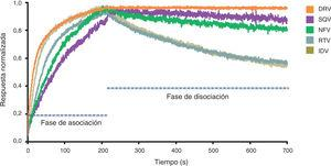 Sensogramas de la cinética de la interacción entre la proteasa wild-type y distintos inhibidores de la proteasa (IP), normalizados a una respuesta máxima de 1,0. Obtenidos con una concentración de IP de 40-50 nM. Darunavir muestra una asociación muy rápida con la proteasa, pero una velocidad de disociación extremadamente lenta, hasta 1.000 veces menor que el resto de IP. Modificado de Dierynck et al43. DRV, darunavir; IDV, indinavir; NFV, nelfinavir; RTV, ritonavir; SQV, saquinavir.