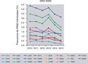 Evolución de la proporción de muestras clínicas con alguna de las mutaciones asociadas a resistencia (RAM) individuales para darunavir a lo largo de los años. Análisis realizado en 48.786 muestras comerciales enviadas a Monogram Biosciences. Modificada de Brown et al58.