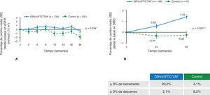 """Cambio medio desde la basal a la semana 48 en los parámetros renales y óseos. A) Filtrado glomerular estimado basado en cistatina C. *Valor p para la diferencia estimado usando ANCOVA, incluyendo el tratamiento como factor y el filtrado glomerular basal como un covariado. eGFR, receptor del factor de crecimiento epidérmico. B) Porcentaje medio de cambios en la densidad mineral ósea (DMO) en la semana 48. Cadera. *Valor p para ANCOVA incluyendo densidad mineral ósea basal e inhibidor de la proteasa potenciado en el cribado como covariado. Reproducida de The Lancet, Vol. 5, Núm. 1, C. Orkin, J.M. Molina, E. Negredo, J.R. Arribas, J. Gathe, J.J. Eron, et al. """"Efficacy and safety of switching from boosted protease inhibitors plus emtricitabine and tenofovir disoproxil fumarate regimens to single-tablet darunavir, cobicistat, emtricitabine, and tenofovir alafenamide at 48 weeks in adults with virologically suppressed HIV-1 (EMERALD): a phase 3, randomised, non-inferiority trial"""", Pages e23-e34, © Elsevier Ltd. (2017), con permiso de Elsevier."""