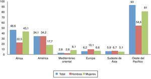 Tasa de sífilis (casos por 100.000 habitantes adultos) por región y sexo, notificado por 55 países en 2014. Fuente: World Health Organisation2.