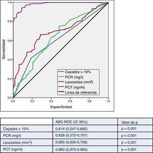 Capacidad predictiva de bacteriemia verdadera de los biomarcadores en pacientes atendidos en el servicio de urgencias por infección. ABC-ROC: área bajo la curva (Receiver Operating Characteristic); IC: intervalo de confianza; PCT: procalcitonina (ng/ml); PCR: proteína C reactiva (mg/l). Valor de p: indica el riesgo de error tipo i en el contraste de la hipótesis nula de que el ABC-ROC es igual a 0,5.