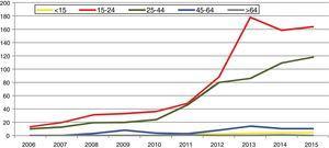 Infección por C. trachomatis en Gipuzkoa por grupos de edad: casos/100.000 habitantes (2006-2015).