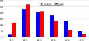 Infección por C. trachomatis en Gipuzkoa por grupos de edad y sexo: casos/100.000 habitantes (2015).