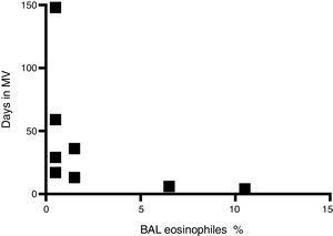 Correlation between eosinophil percentage in bronchoalveolar lavage (BAL) specimens and days receiving mechanical ventilation (MV) (n=8).
