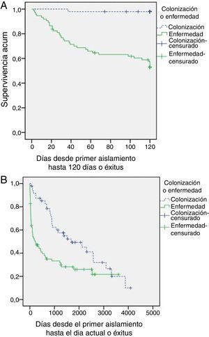 Curvas de supervivencia de Kaplan-Meier para pacientes colonizados por Aspergillus y aspergilosis pulmonar a los 120 días del aislamiento (1A) y al final del periodo de seguimiento (1B) (Log Rank test p<0,001).