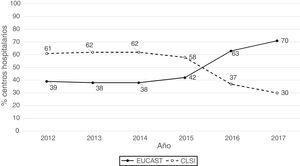 Distribución anual del porcentaje de centros que utilizan CLSI o EUCAST.
