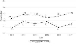 Distribución anual de los porcentajes de aislados de P. aeruginosa MDR y XDR.