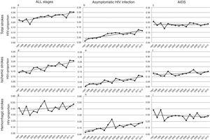 Trends in HIV proportion observed among patients with total (a–c), ischemic (d–f) and hemorrhagic (g–i) strokes in the Spain population between 1997 and 2012. For total strokes, a positive trend was detected in all stages (a, trend p value <0.0001) and during the asymptomatic stage of HIV infection (b, trend p value <0.0001), but not for AIDS patients (c, trend p value =0.62). Similar results were observed among ischemic strokes (d–f), with positive trends in all stages (d, trend p value <0.0001) and asymptomatic HIV infection (e, trend p value <0.0001), while AIDS remained stable (f, trend p value=0.13). Finally, HIV infection proportion among hemorrhagic strokes did not significantly increase in all stages (g, trend p value=0.14) or AIDS stage (i, trend p value =0.22), but it did during the asymptomatic HIV infection (h, trend p value <0.0001).
