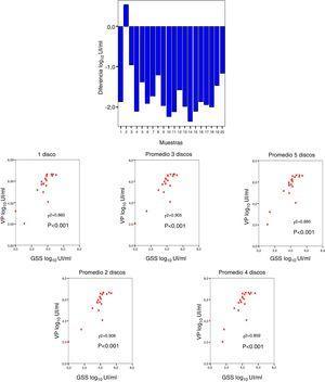 A. Diferencia media entre viremia detectada en muestras a partir de venopunción (VP) con respecto a la obtenida en gota de sangre seca (GSS). B. Correlación entre viremia en muestras de VP y en GSS.