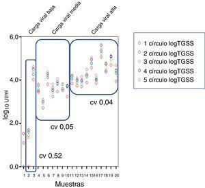 Coeficiente de variación (CV) en muestras de viremia baja, media y alta.