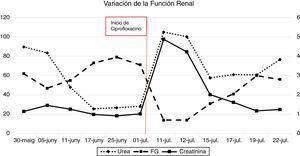 Evolución de la función renal según el filtrado glomerular (FG según fórmula CKD-EPI), niveles en suero de creatinina (mg/dl) y urea (mg/dl) al inicio y al detener el ciprofloxacino.