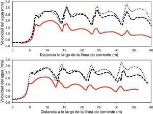 Velocidad del agua a lo largo de la línea de corriente SL1 que atraviesa la escala de peces para caudales del río de 30m3/s (arriba) y de 60m3/s (abajo). Niveles aguas abajo correspondientes a bajamar (puntos), marea media (líneas) y pleamar (continua).