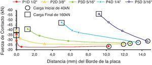 Resultante de fuerza de contacto y distancia al borde de la placa: caso2.