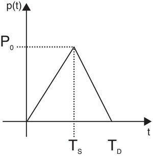 Representação esquemática do carregamento distribuído impulsivo.
