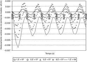 Deslocamento vertical do nó central do modelo para várias condições de carregamento.