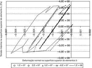 Tensão x deformação normais no centro da superfície superior do elemento 5.