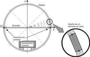 Representação esquemática do modelo, com a indicação de um elemento.