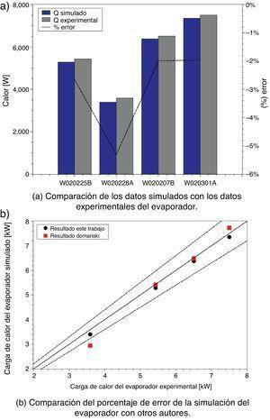 Comparación de resultados. (a) Comparación de los datos simulados con los datos experimentales del evaporador. (b) Comparación del porcentaje de error de la simulación del evaporador con otros autores.