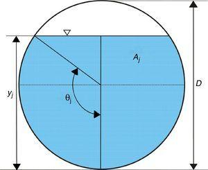 Variables hidráulicas en una sección de la tubería.