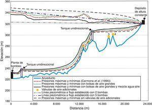 Comparación de las presiones transitorias máximas y mínimas al simular la falla simultánea de dos bombas con 4 bolsas de aire grandes con y sin una mezcla de agua-aire.