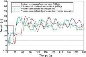 Registro de presiones en la ventosa ubicada en el kilómetro 12+660.
