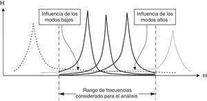 Influencia de los modos altos y bajos en el rango de frecuencias bajo estudio.