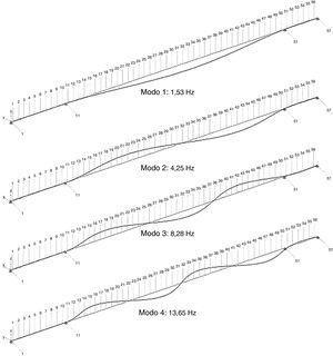 Flexión horizontal: primeros cuatro modos de oscilación.