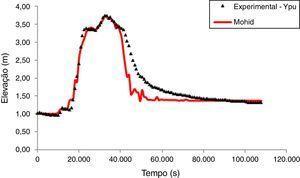 Ajuste entre os dados experimentais e os resultados numéricos obtidos com a melhor estimativa do método de Luus‐Jaakola na estação de monitoramento Ypu, localizada no rio Santo Antônio.