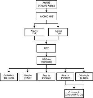 Fluxograma dos processos realizados na interface MOHID GIS para a delimitação das bacias do rio Cônego e rio Santo Antônio e a construção de suas redes de drenagem, tendo como base o arquivo ASCII Raster criado no software ArcGIS.