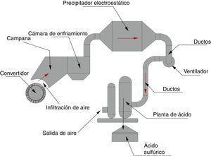 Esquema del proceso en la red de manejo de gases fundición Caletones de Codelco El Teniente.