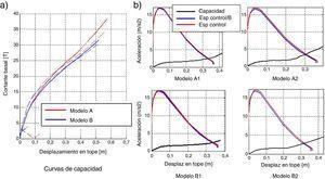 a) Capacidad sísmica de la estructura reforzada; b) Método del espectro de capacidad para modelos: A, B.