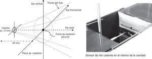 Esquema de medición centrado en el eje del inyector. Imagen de la medición en la cavidad.