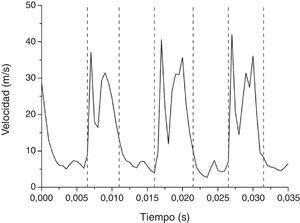 Valores de la componente u de la velocidad en el eje del inyector en el punto de medición (20,0,0) (fig. 1) para una frecuencia de pulsación de 100Hz y puntos de cambio encontrados (rectas a trazos) mediante el estimador CPM-CvM.