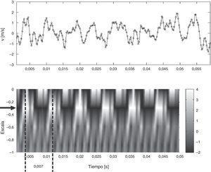 Mapa de wavelets y fluctuación de la velocidad vertical sensada en los primeros 0,05 segundos (Se indica el nivel de Escala en el cual aparece el vórtice–Escala=-0,3).