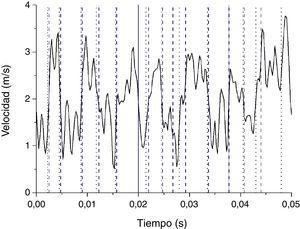 Componente vertical de la velocidad de la señal para el caso de la estela con el mini flap de Gurney. (Puntos de cambio: CUSUM-punteado y CPM-CvM-trazos).
