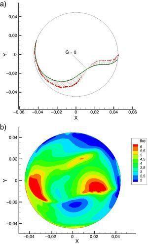Efecto del swirl = 8 en TDC ecuación G. (a) Avance de llama. (b) Energía Cinética Turbulenta.