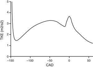 Evolución de la energa cinética turbulenta.