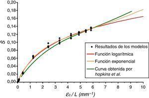 Ajuste de las funciones propuestas. Comparación entre los resultados obtenidos en este trabajo y los resultados presentados por Hopkins et al.