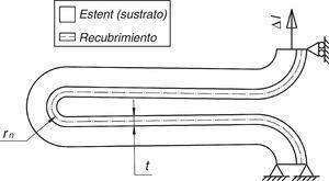Condiciones de contorno y geometría del recubrimiento; Δl desplazamiento impuesto a la celda, t espesor del recubrimiento y rn radio de curvatura del recubrimiento medido sobre la línea neutra del mismo.