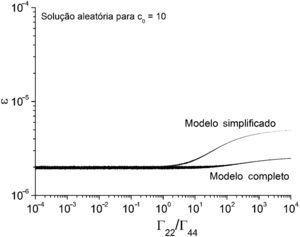 Resultados obtidos para condições aleatórias – malha com 400 volumes e c0=10.